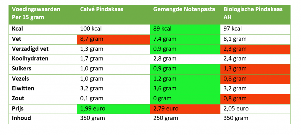 Vergelijking pindakaas voedingswaarden